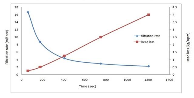نمودار پمپ فیلتر پرس